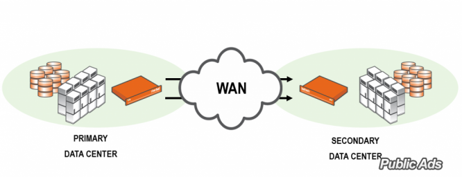 Wanos offers best wan optimisation techniques for you