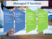 Best Agency For Managed Services in Cape Town