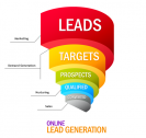 Leads data and Call Centres